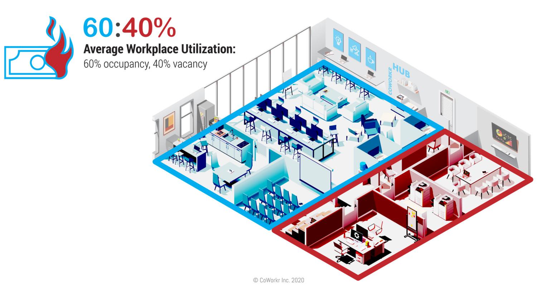 Average workspace utilization: 60% occupancy, 40% vacancy