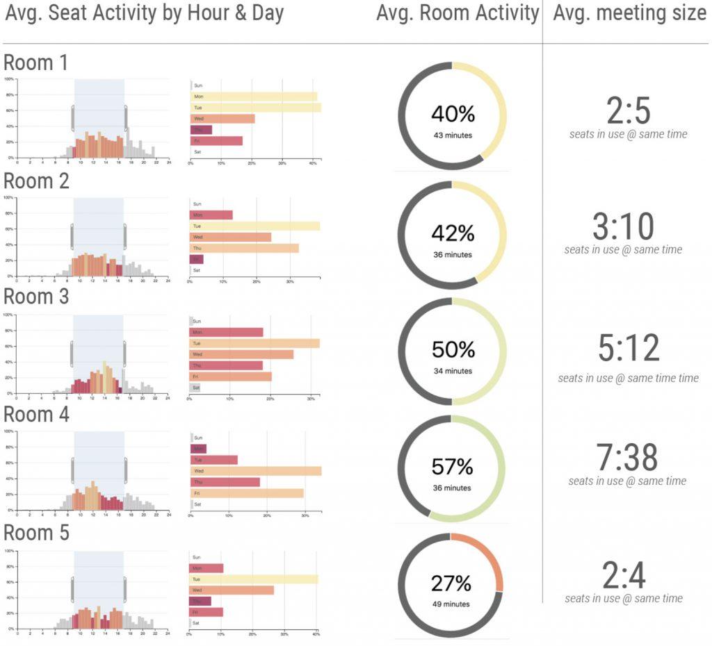 real-time occupancy data sensor