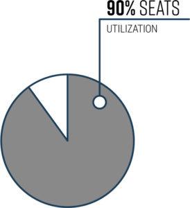 seat utilization