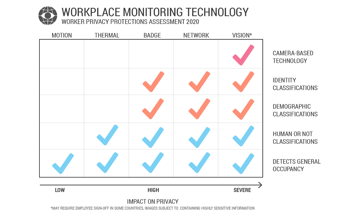 workplace monitoring technology